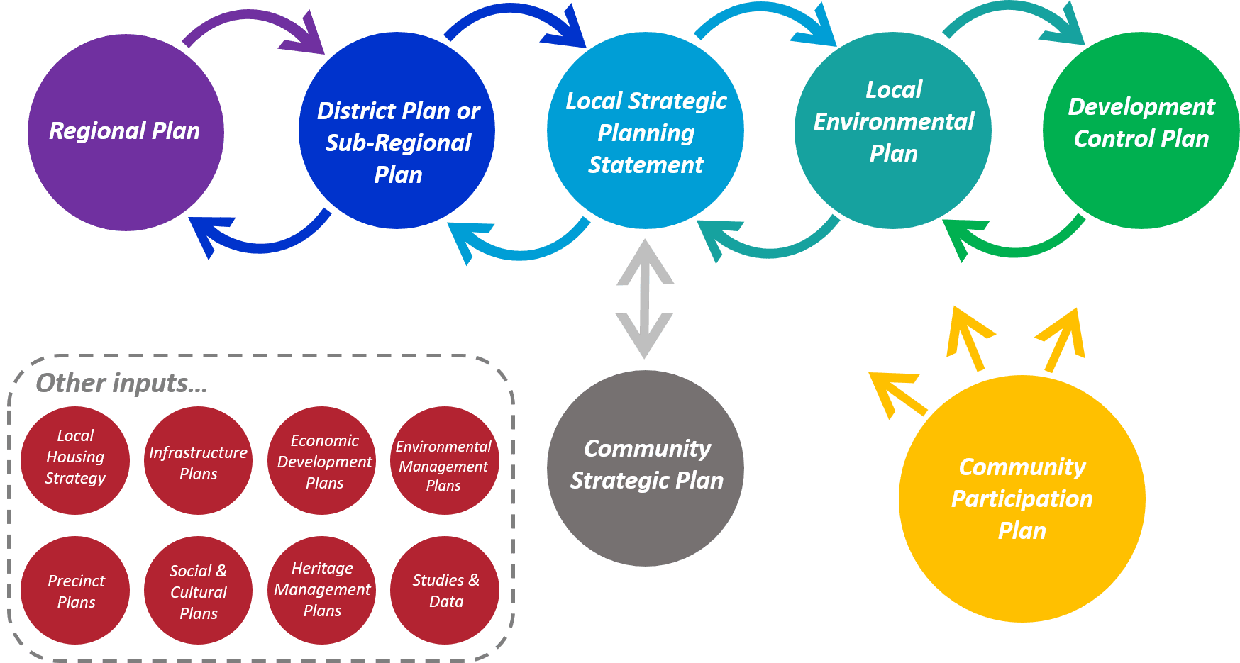 Community Participation Plan