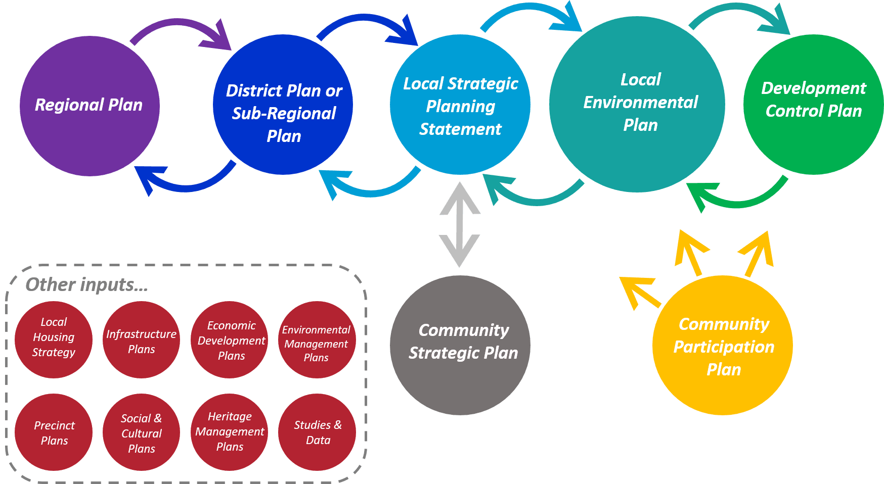 Local Environmental Plan