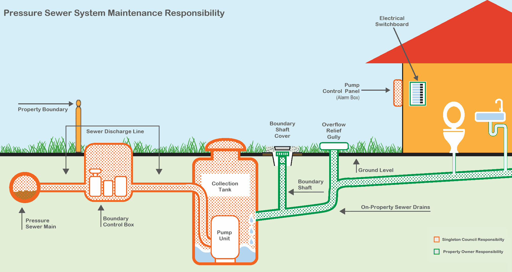 819 - Pressure Sewer Arrangement
